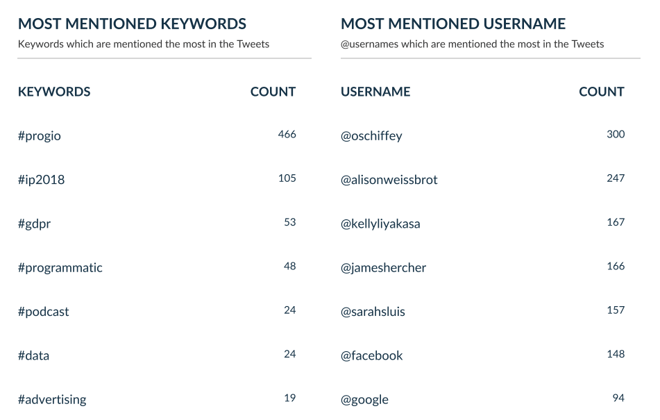Most Mentioned Keywords